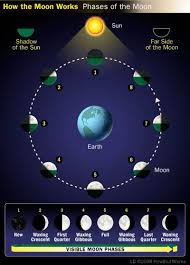 lunar phases and their astrological meaning moontime diary