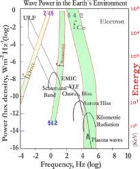 recent progress on ulf wave and its interactions with energetic