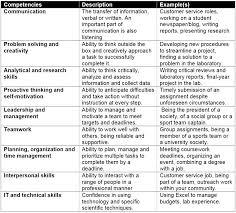 resume transferable skills examples resume builder skills list