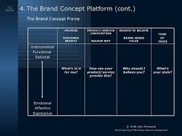 Info Home Design Concept Fr The Brand Concept Platform An Introduction