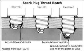 sparking plugs