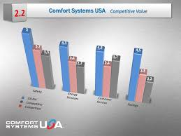 Quality Comfort Systems Quality People Providing Quality Solutions U201d Mechanical