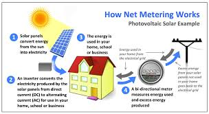 How To Read A House Plan Solar Power For Kids House Plans