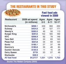 fast food advertising to children statistics and graphs