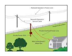 private power poles and lines are your responsibility