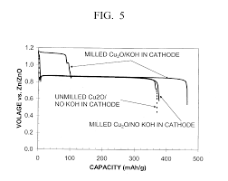 patent us20040224229 alkaline cell with copper oxide cathode
