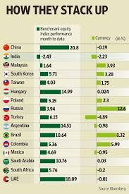 compare bureau de change exchange rates why is the rupee price falling every day quora