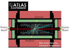 searching for dark matter at the lhc of particular significance