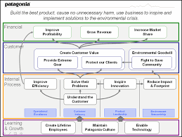 strategy map template strategy map for environmental crisis solutionstrategy map