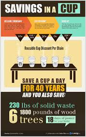 last year 23 billion disposable cups were used in the united