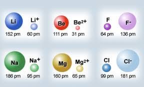 dublin schools lesson periodic trends ionic radii first