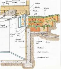 Basement Remodeling Floor Plans Construction Techniques How To Plan And Remodel Basements