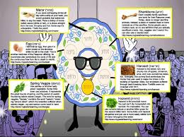 what is on a seder plate passover 2013 my learning