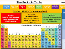 Learning The Periodic Table Aqa The Periodic Table And Atomic Structure Bundle 11 Lessons By