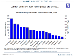 house prices relative to income around the world business insider