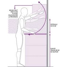 ergonomie cuisine bien penser l ergonomie de la cuisine