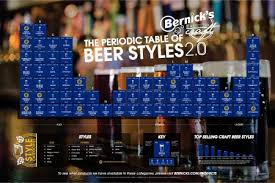 Beer Periodic Table Ale Infographics Visual Ly