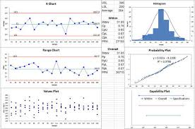 Capability Study Excel Template Charts In Excel For Breakthrough Improvement