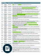 quizlet com usmle step i comprehensive review acetylcholine
