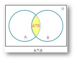 intersection of sets using venn diagram solved examples of