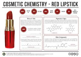 cosmetic science schools cosmetic chemistry of lipstick química