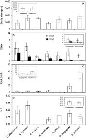 the quinn floor plan nucleic acid content in crustacean zooplankton bridging metabolic