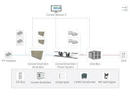 centralised solar power plants u2013 1500v se solar