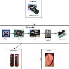 improving stereo performance of a surround sound setup u2013 part 2