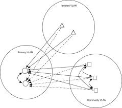 Cisco Guide To Securing Nx Os Software Devices Cisco