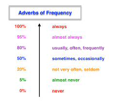 adverbs of frequency buscar con google ingl 3101 unit 2 risk