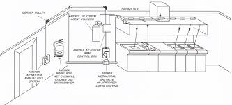 kitchen layout and design gallery of ideal kitchen layout with