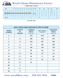 roofing nail sizes images