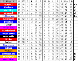 Premier League Table Newcastle United Football Club Premier League Table