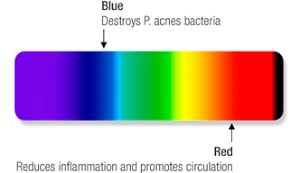 Blue Light Wavelength Led Light Therapy For Skin All Of Your Questions Answered