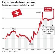 bureau de change suisse copatech sas achats techniques représentation en