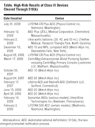 medical device recalls and the fda approval process cardiology