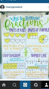 158 best fractions images on pinterest math fractions