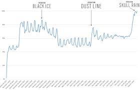 8 Ways Dust Line Dlc Improves Rainbow Six Rainbow Six Siege S Popularity Increases Since Launch