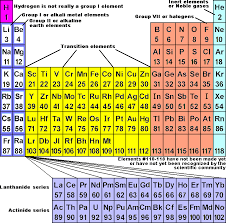 Al On Periodic Table Periodic Table Of The Elements Chemistry Libretexts