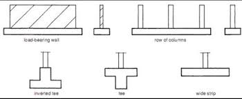 what is strip footing quora