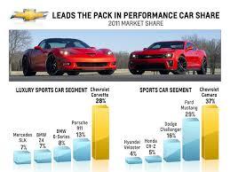 camaro zl1 vs corvette z06 chevrolet is the top performance brand in the usa corvette