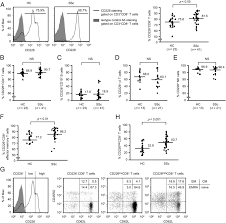 increased cd226 expression on cd8 t cells is associated with