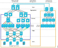 Home Server Network Design Media Ready Network Architecture Overview Cisco
