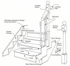 names of stair parts design of your house u2013 its good idea for