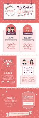 wedding costs destination wedding cost vs traditional wedding