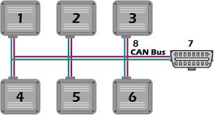 automotive can bus system explained kiril mucevski pulse