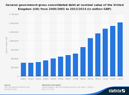 Fiscal Year 2014 National Debt Fiscal Policy Government Borrowing Tutor2u Economics
