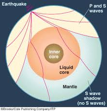 Earths Interior Diagram Earth