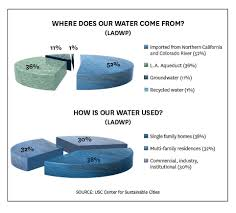 less than 1 percent of water in la is recycled usc report finds
