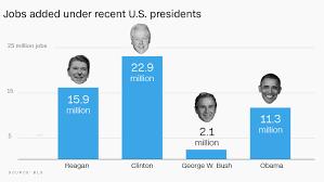 jobs under obama administration final tally obama created 11 3 million jobs